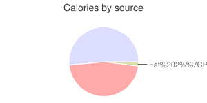 Yogurt, nonfat, vanilla, Greek, calories by source
